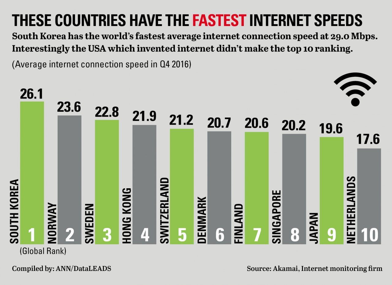 Fastest Internet In The World >> Regions Of The World With The Fastest And Slowest Internet
